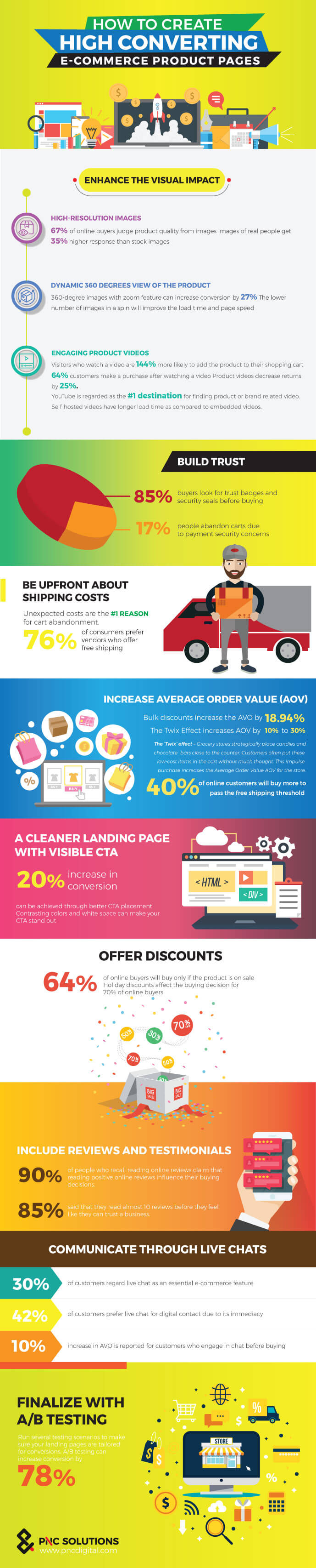 how to create high converting ecommerce product pages infographic