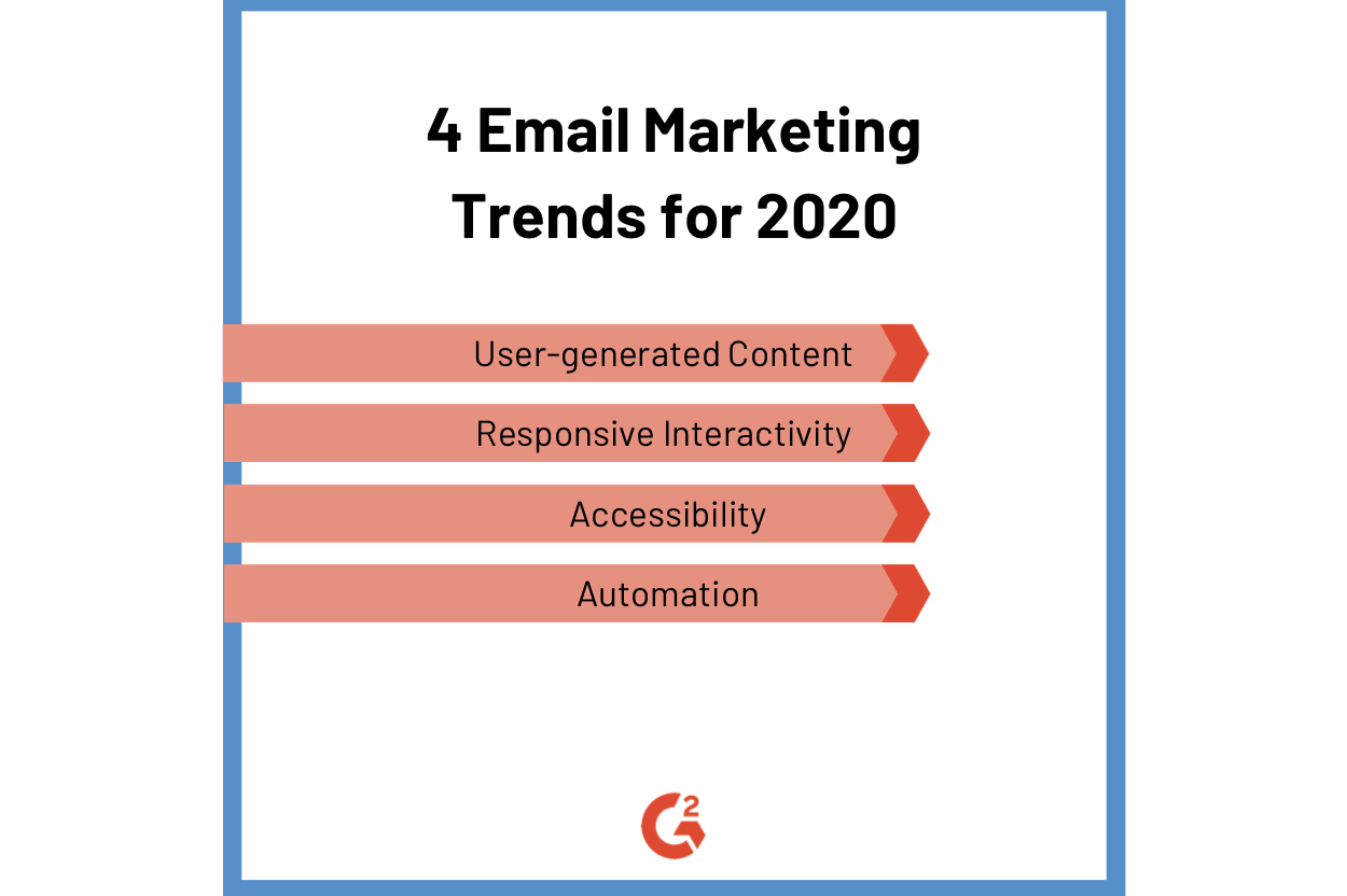 Email Marketing Trends 2020.4 Email Marketing Trends You Need To Know For 2020
