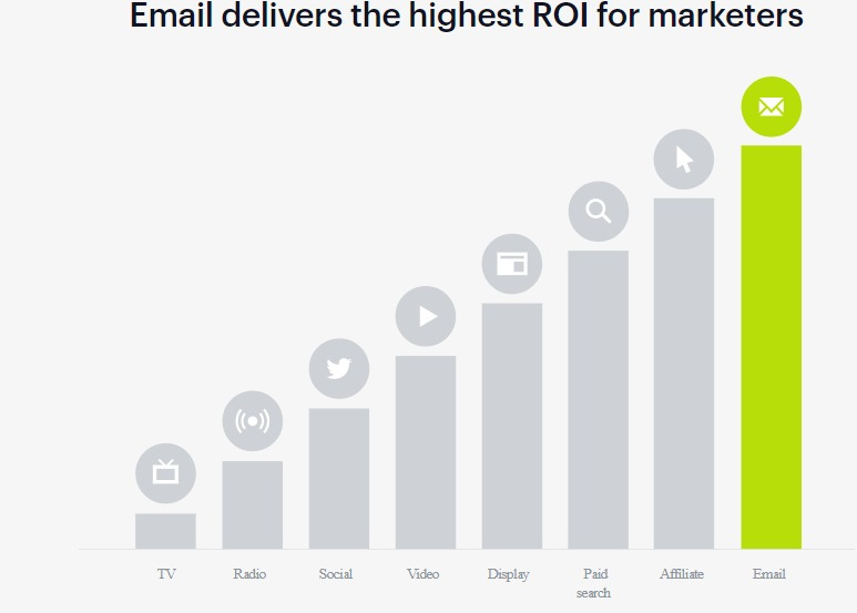 Email delivers high ROI - impact of Email marketing