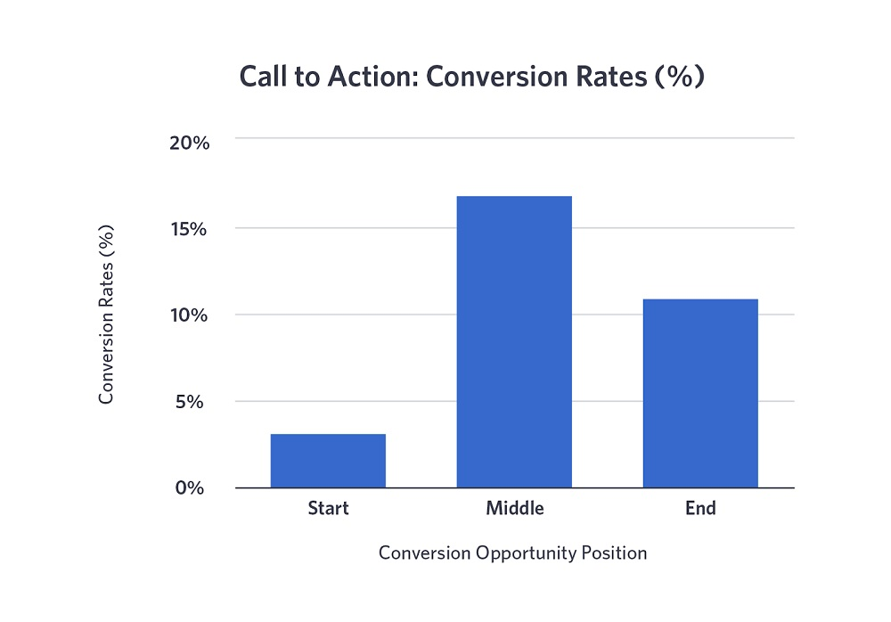 Call to Action Conversion Rates