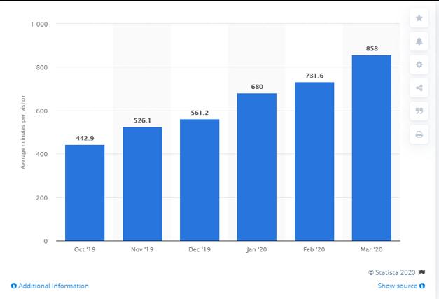 TikTok ads graph