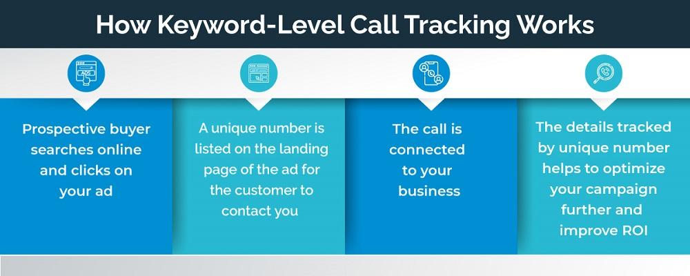 How Keyword-Level Tracking Works