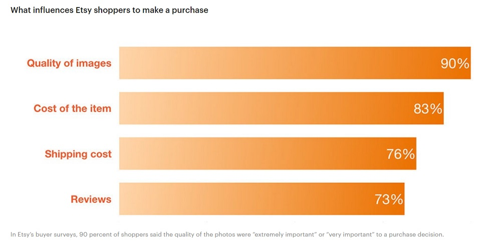 What Influences Etsy Shoppers To Make A Purchase