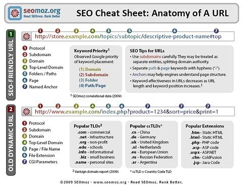 SEO Cheat Sheet