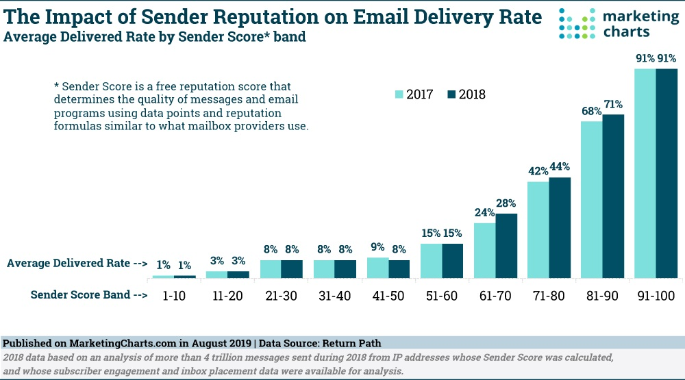 8 Email Marketing KPIs Every Campaign Should Use for Success in 2021