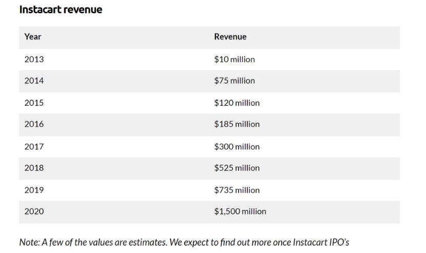 Instacart revenue
