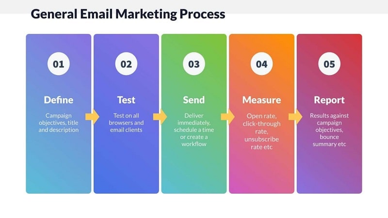 General Email Marketing Process