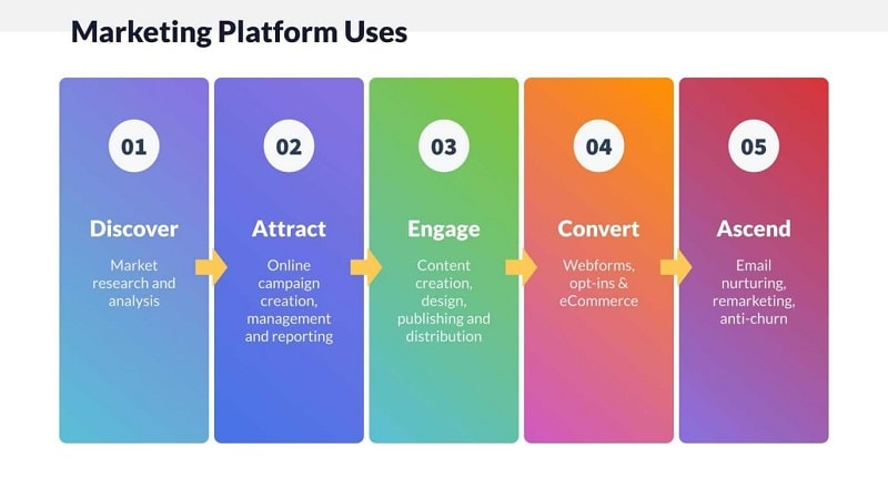 Marketing Platform Uses