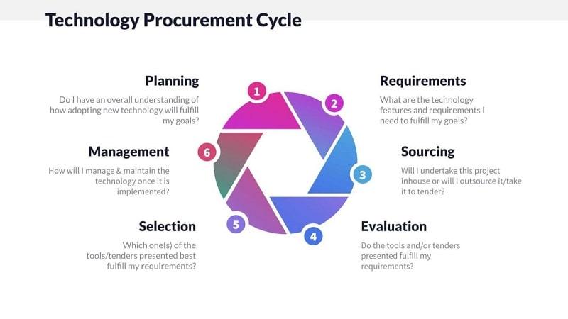 Technology Procurement Cycle