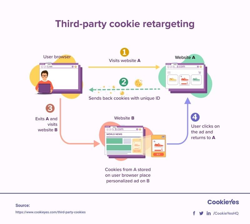 Third-party cookie retargeting