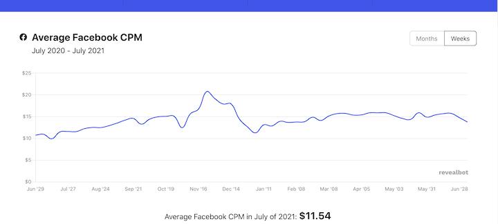 Average facebook CPM